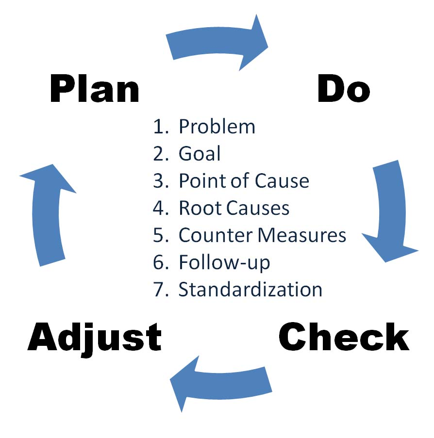 Deming PDCA Cycle